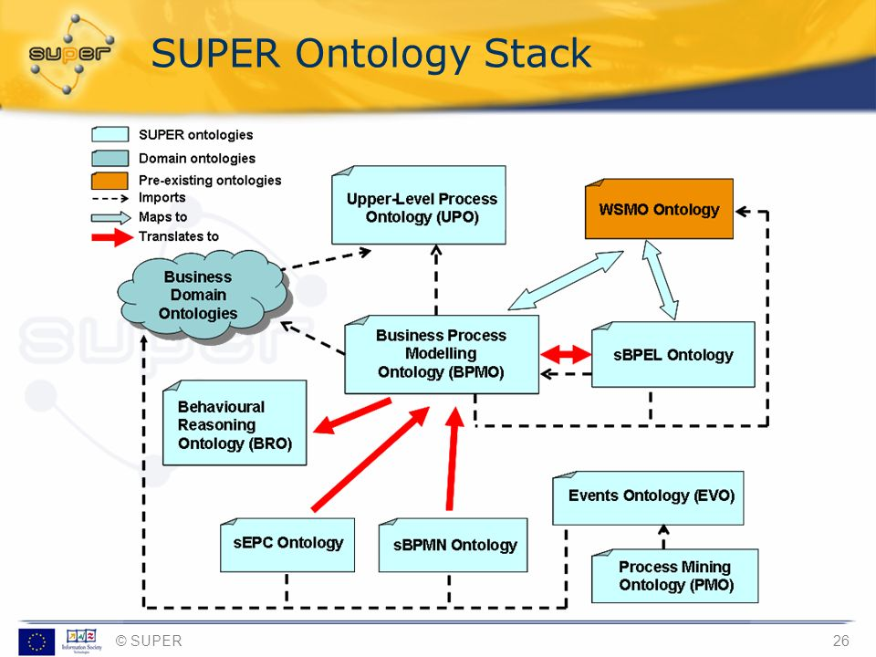 SUPER Ontology Stack [provided by Irene] © SUPER